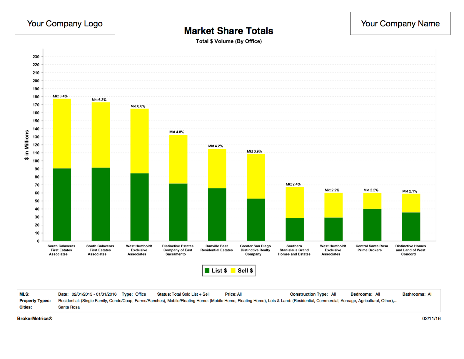 Market Share Sample Report